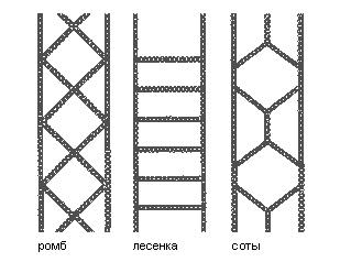 Рисунки (разновидности) цепей противоскольжения